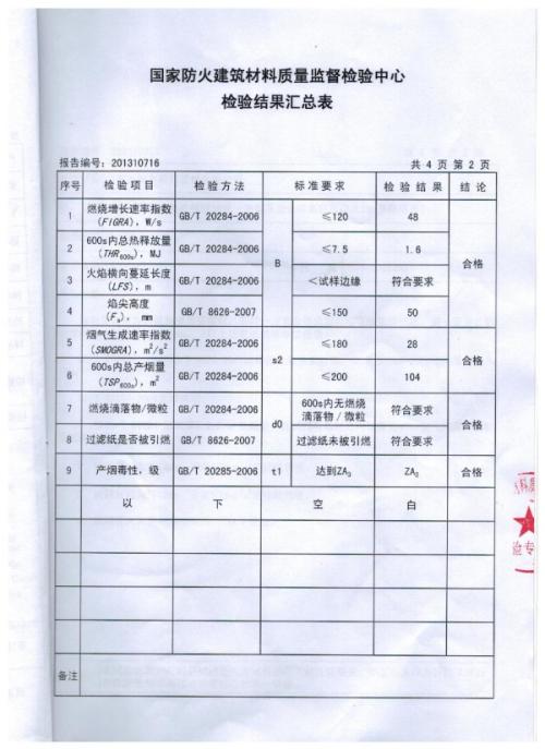Сертификаты 1监督报告